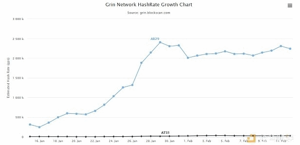 Grin is More Profitable Than Ethereum - Cryptocurrency News