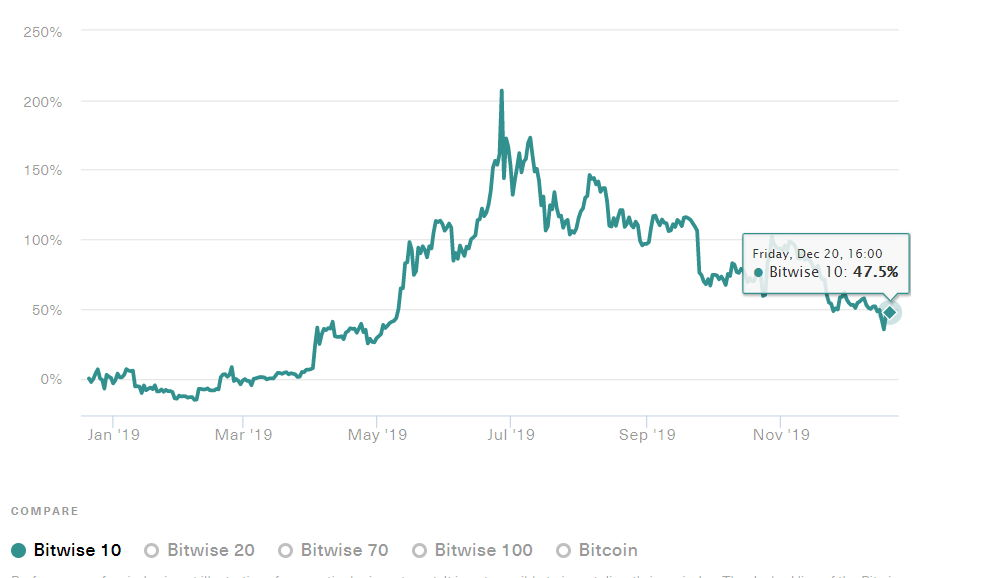 bitwise hold 10 cryptocurrency index fund
