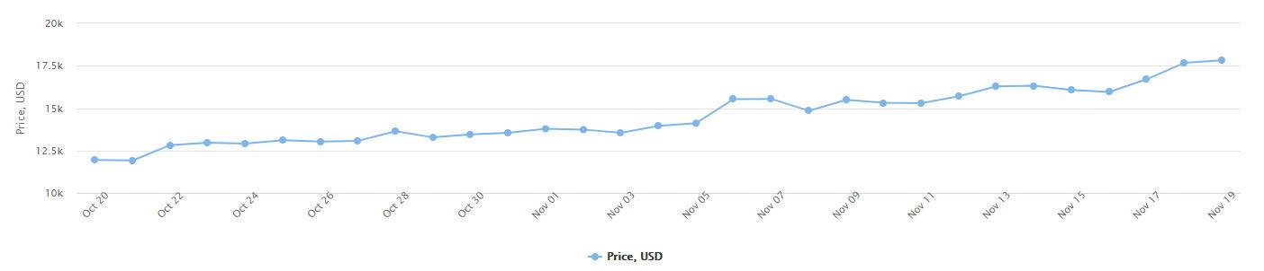 bitcoin 2030 price