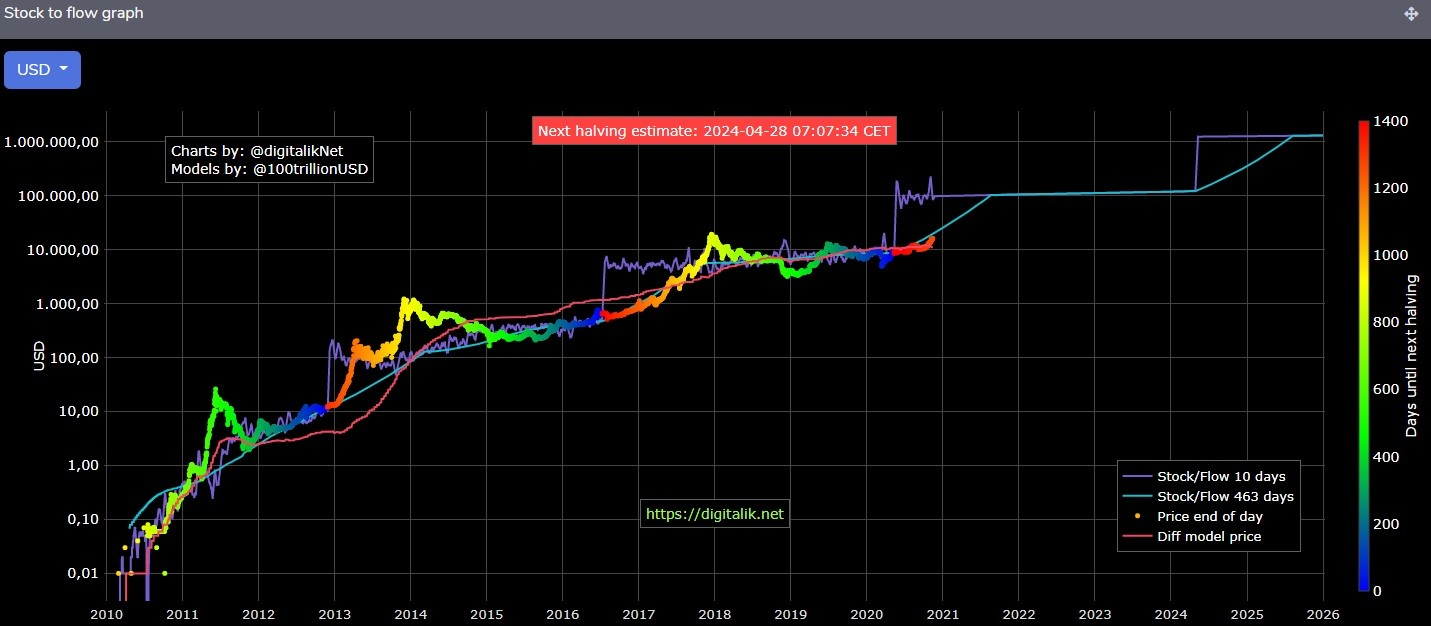 bitcoin kainų prognozavimas 2030 m pirkti bitcoin mtgox